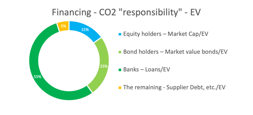 Financing - CO2 responsibility -EV