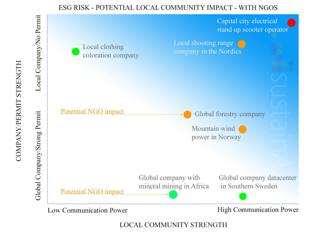 Local comunities sustainAX ESG Research graph 2 - with cos and NGOs