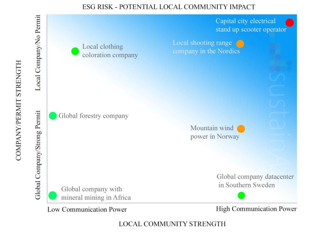 Local comunities sustainAX ESG Research graph